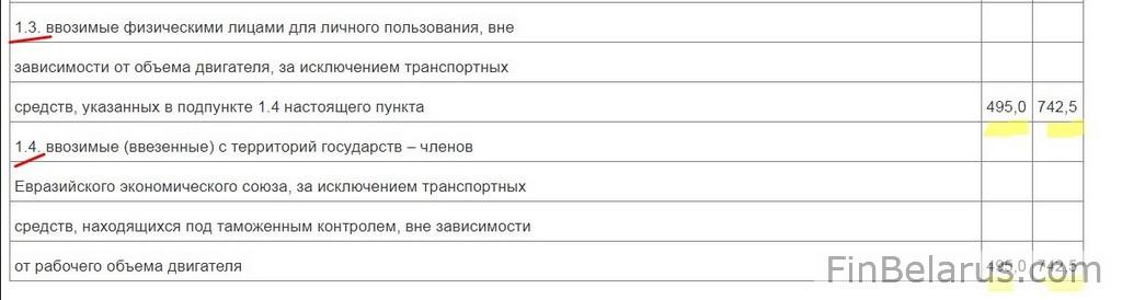 Сколько стоит растаможка в беларуси
